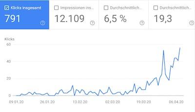 Besucher der Website grossvater.de über die Google-Suche