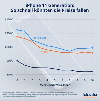 Preisempfehlungen für Vorgängermodelle von iPhone kaufen